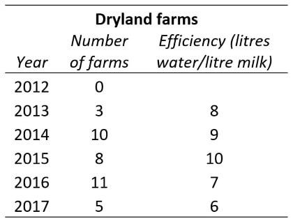 Dryland farms