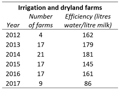 Irrigation and dryland farms