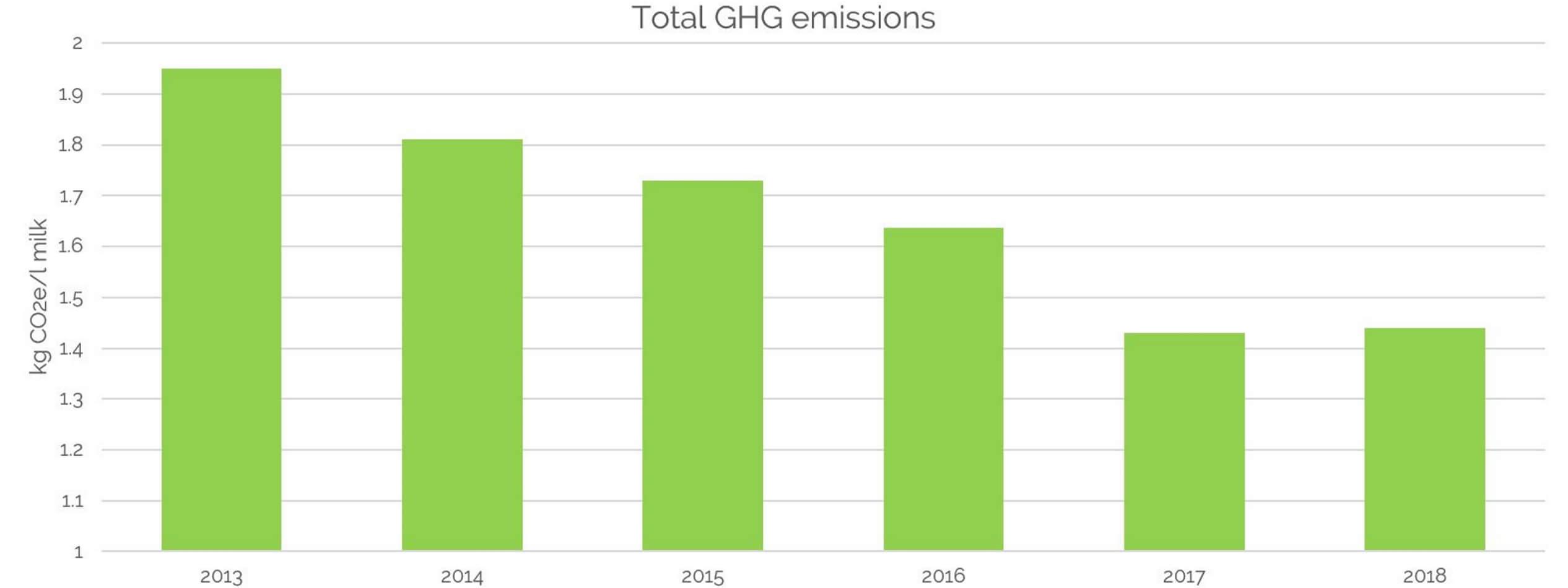 Carbon footprint change 2013-2018 graph