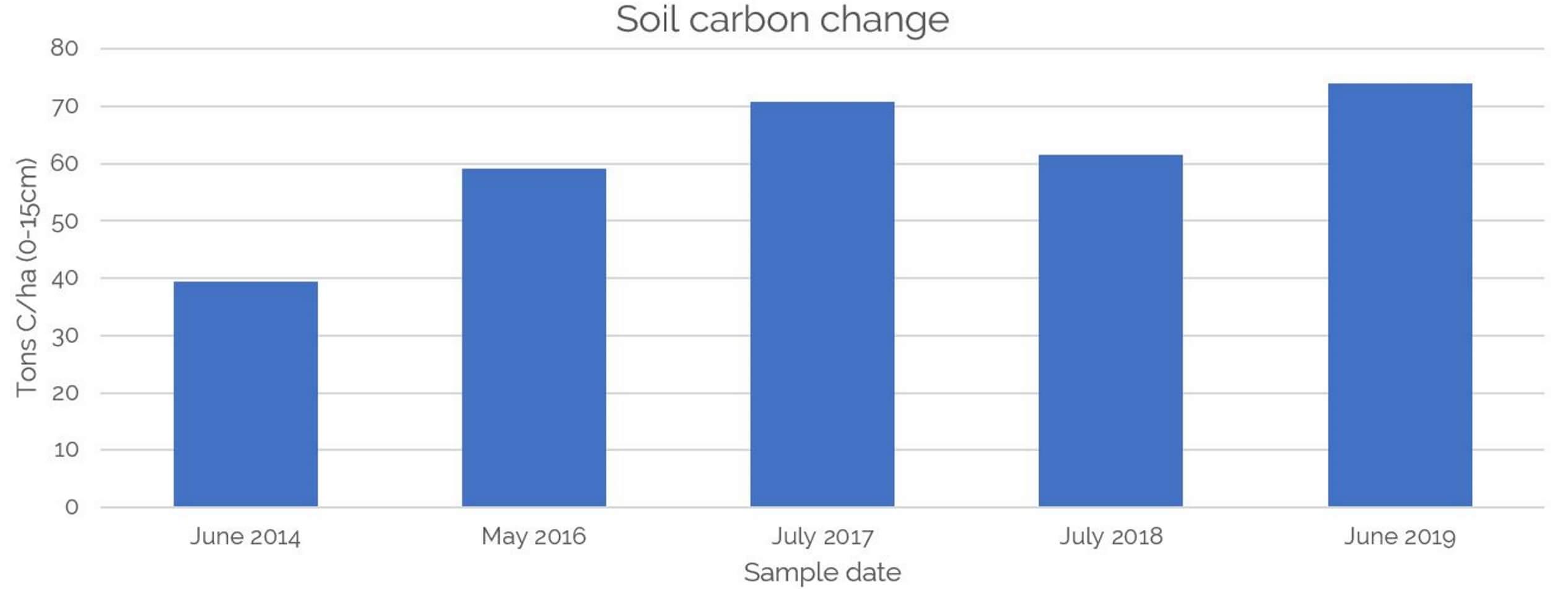 Soil carbon change 2014-2019 graph