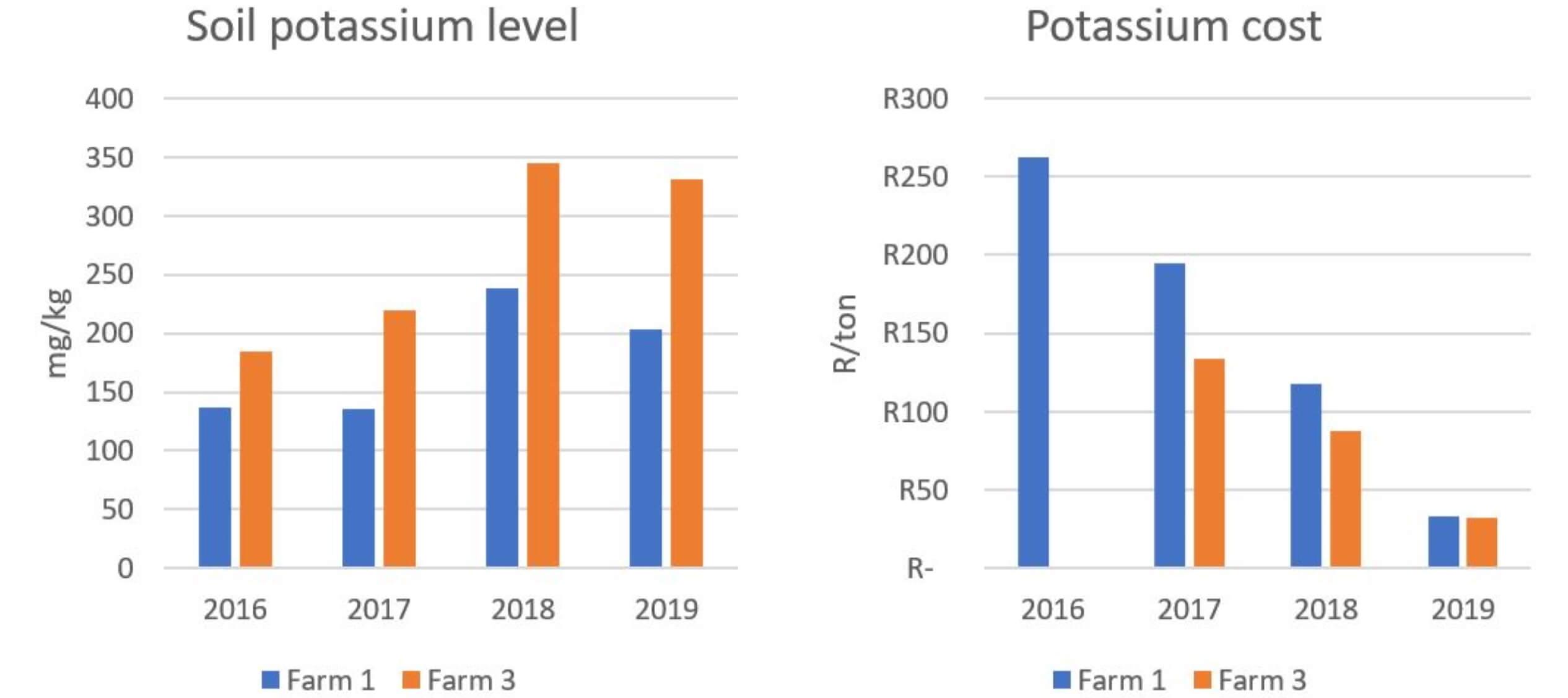 Figure 4 - cost of pasture case study