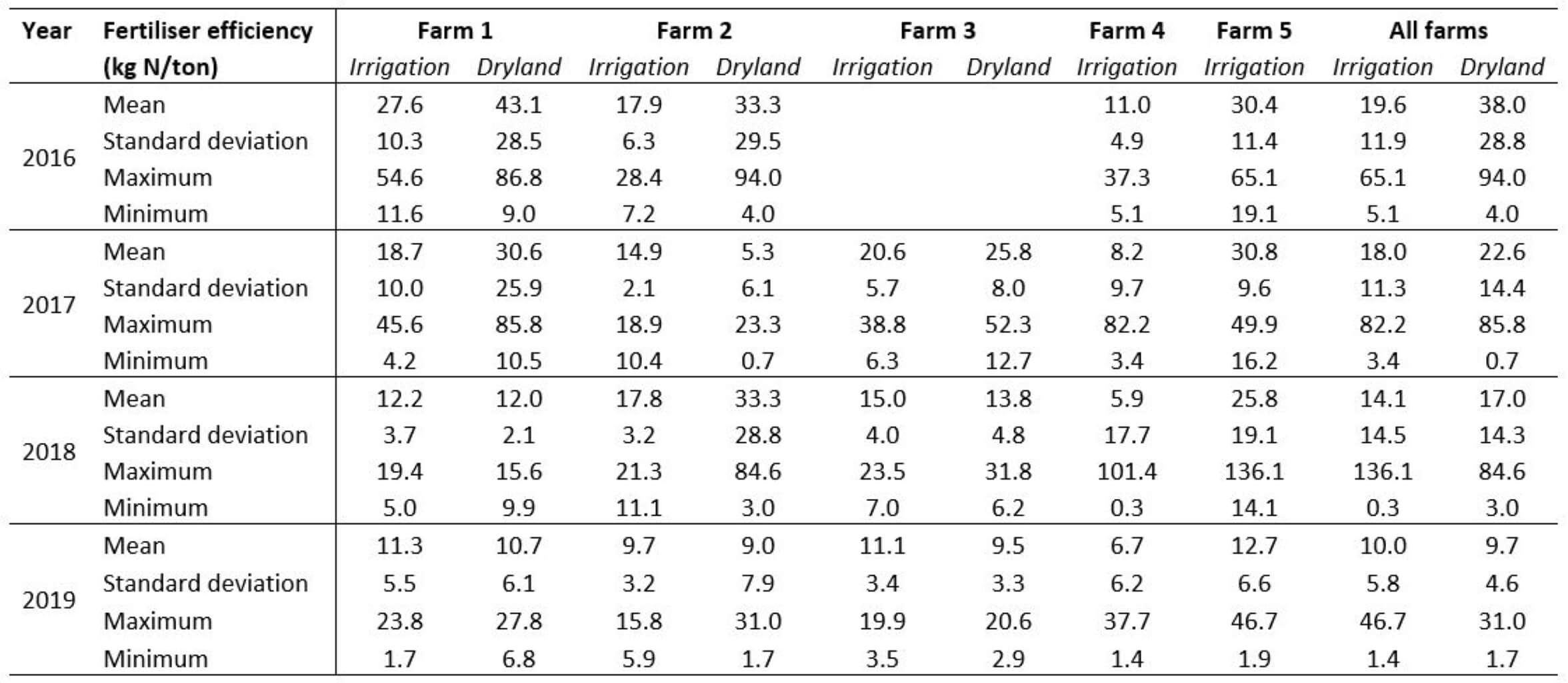 Table 2 - N fertiliser efficiency case study