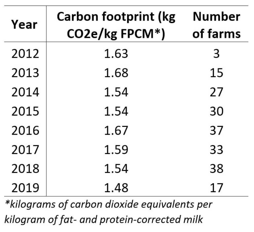 Table 1 - Carbon footprint blog